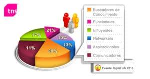 Cómo es el consumidor digital (Estudio TNS)